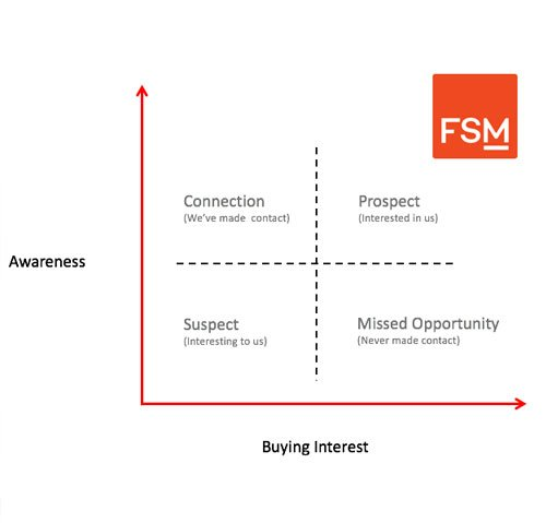 FSM Lead Matrix | Salesforce Leads